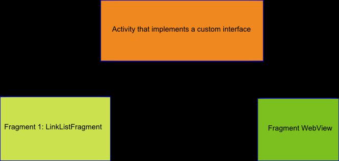 inter fragment communication