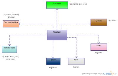 openweathermap class diagram
