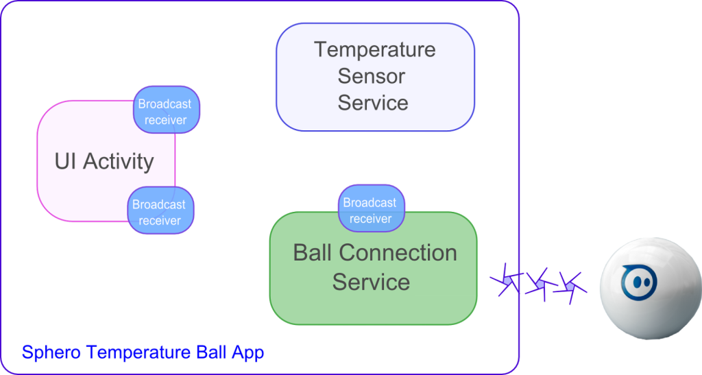 how to connect Sphero to Android temperature sensor
