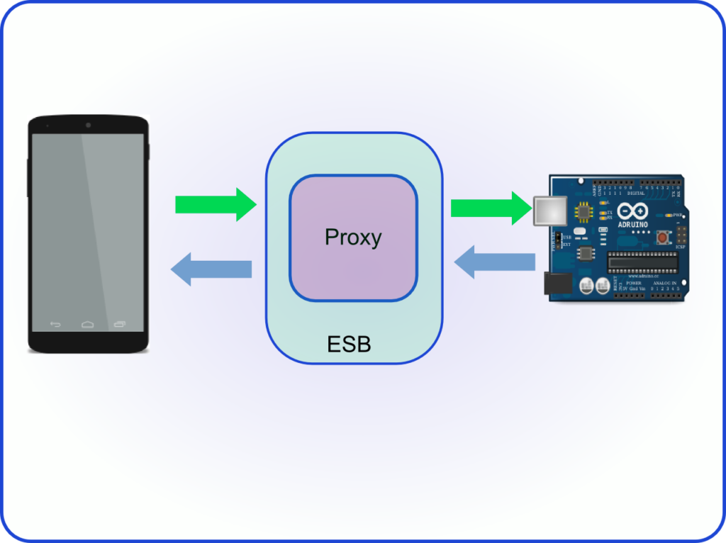 esb proxy android