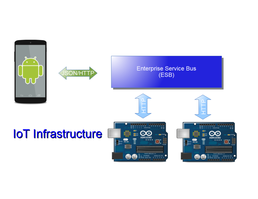 iot android