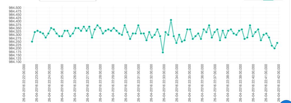 IoT Arduino pressure sensor graph