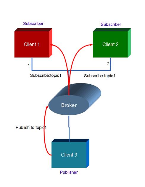 mqtt model
