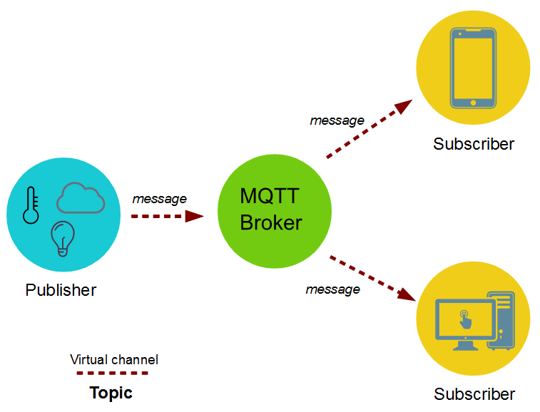 MQTT protocol tutorial: publisher subscriber