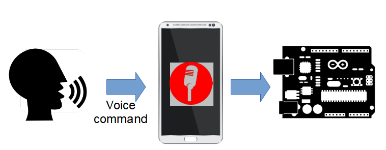 integrate ESP8266 and Android using voice commands