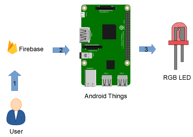 synchronize Android Things with Firebase: IoT project overview
