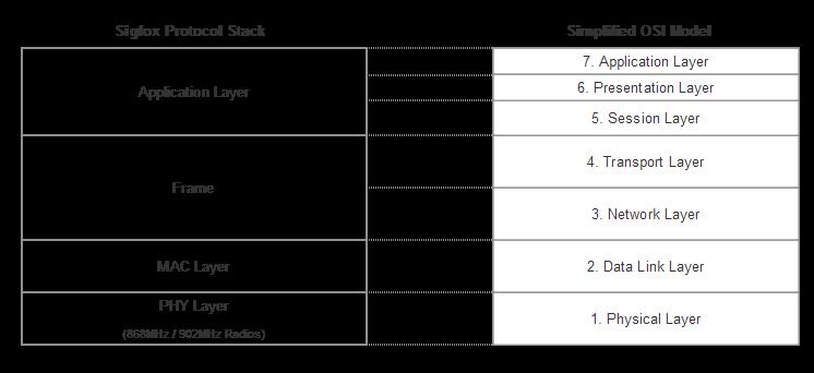 Sigfox protocol stack