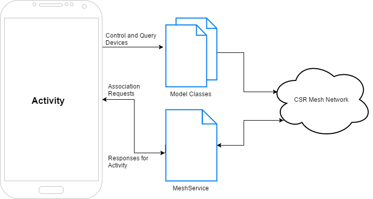 Android CSRMesh Diagram