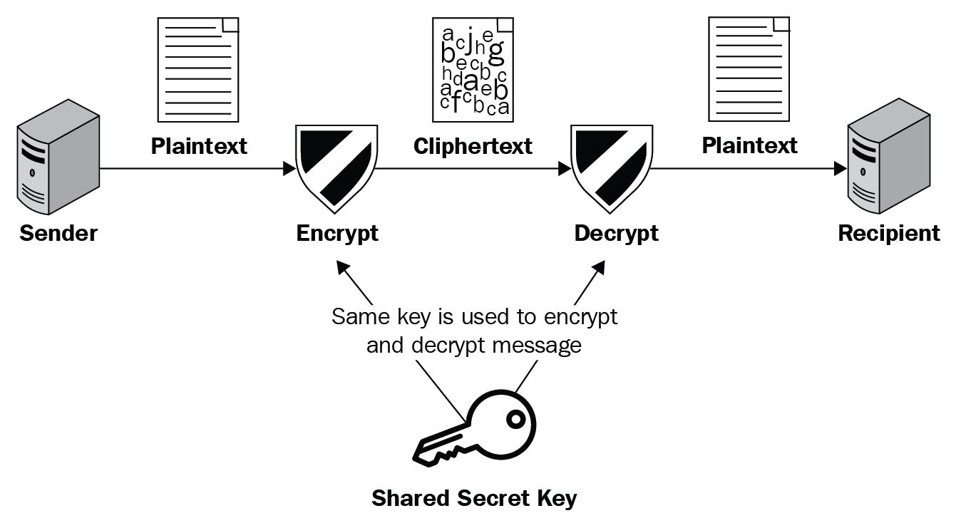 IIoT security