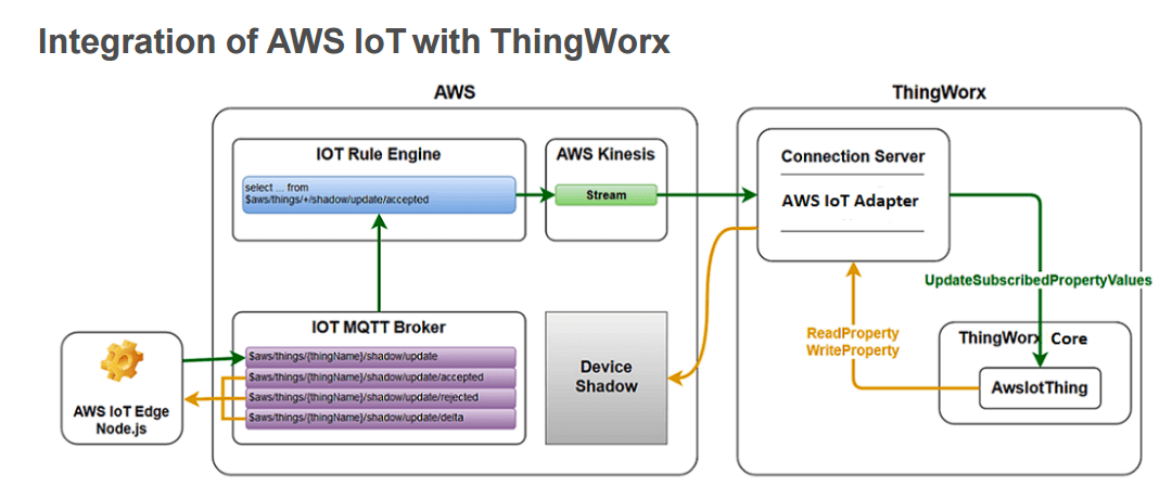 ThingWorks components