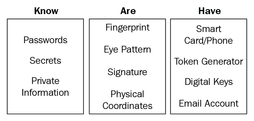 iiot security framework