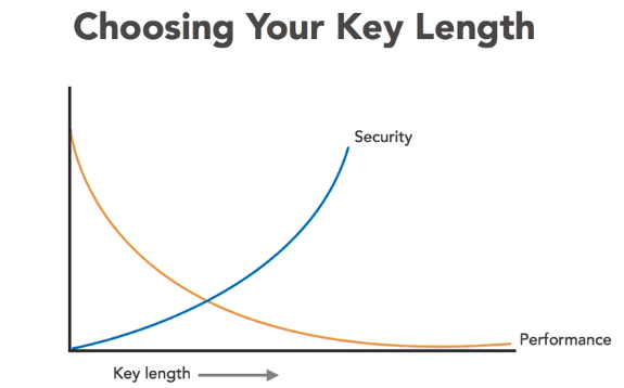 password length security