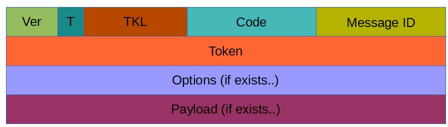 Coap Python