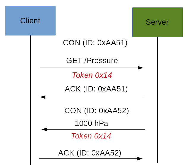 request ack con async