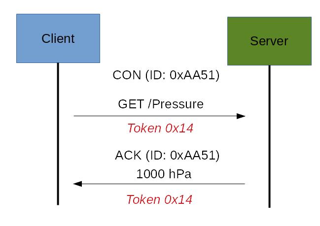 CoAP Request Response: request ack con