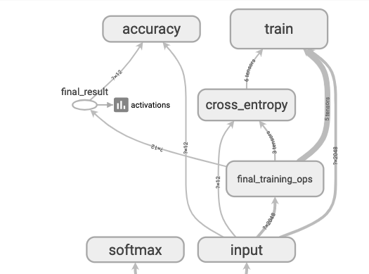 Transfer Learning model view