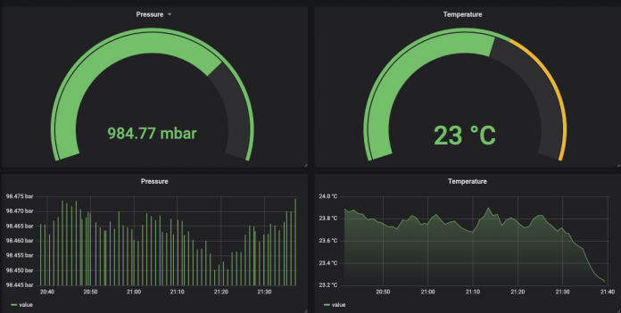 Grafana Raspberry dashboard