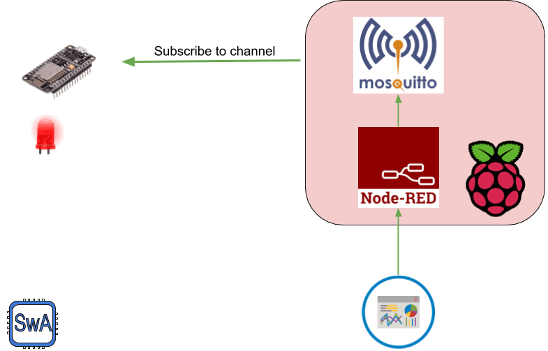 ESP8266 MQTT client that subscribes to the MQTT channel