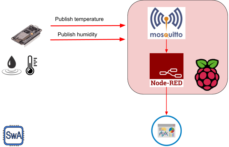 ESP8266 MQTT publishing data to Mosquitto running on Raspberry Pi