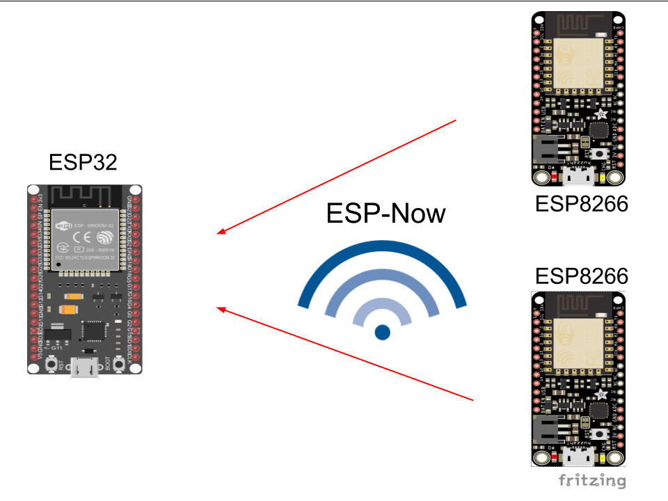 ESP-Now gateway. Multiple ESP8266 send data to ESP32 using ESP-Now protocol