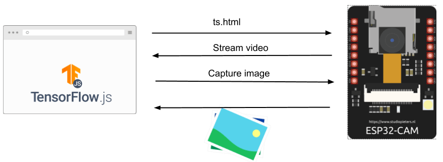 ESP32-CAM with Tensorflow.js to classify image