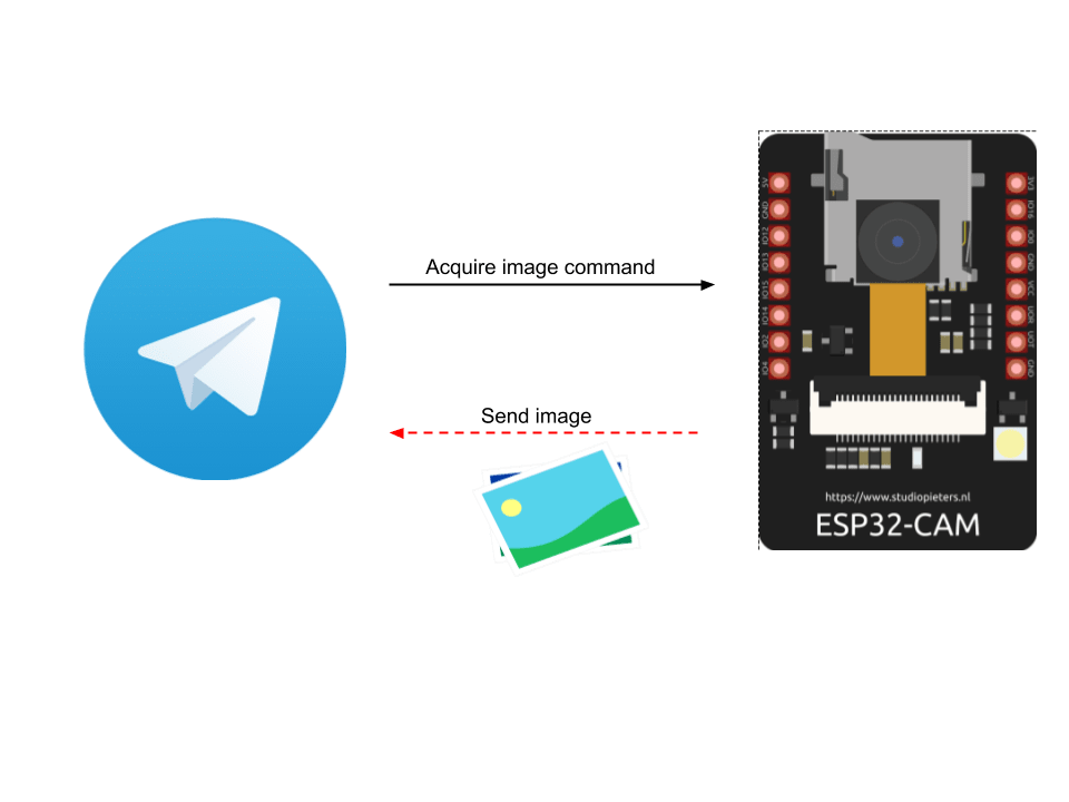 Telegram ESP32-CAM: Send image using ESP32-CAM using Telegram bot
