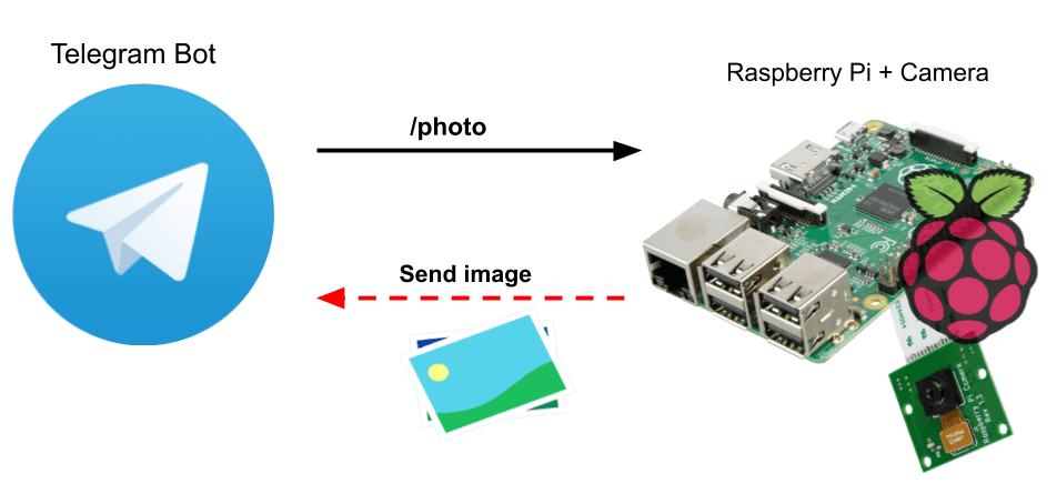How to use Telegram Bot with Raspberry Pi and Camera