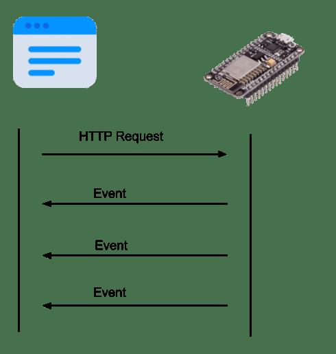 Server-Sent Event (SSE) with ESP8266