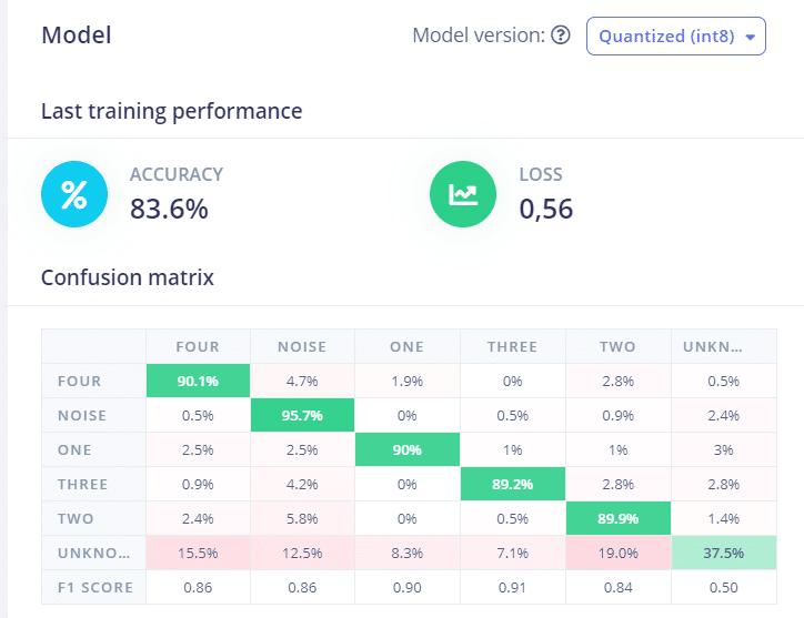 Machine learning model for Arduino using custom dataset